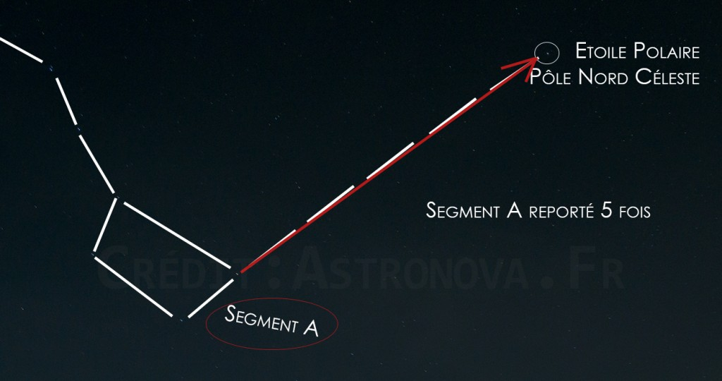 Astronova, site d'astronomie. Astronomie en 2016 : observer une planète à l'oeil nu. Repérer l'étoile polaire.
