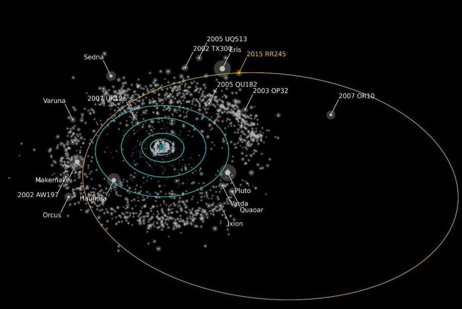 L'orbite étrange de RR245 © CNRS