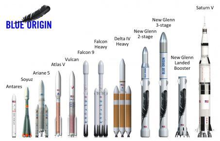 Les New Gleens, des lanceurs de taille © Blue Origin