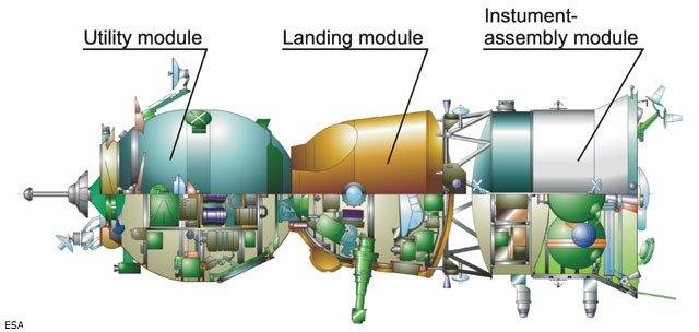 Le vaisseau Soyouz est composé de 3 modules © CNES
