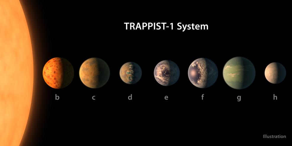 Système Trappist-1 © NASA/JPL-Caltech