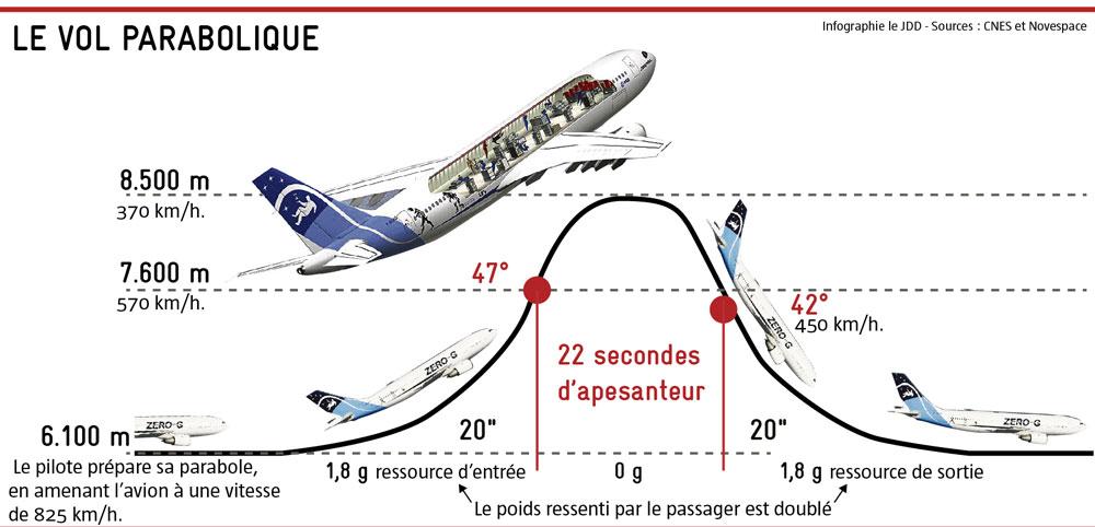 Principe des vols paraboliques © JDD