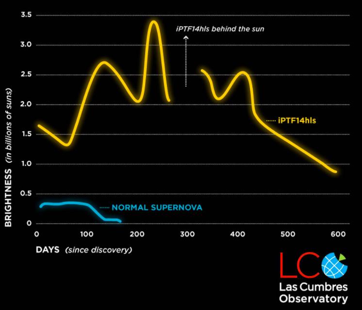 Courbe de luminosité de l'étoile iPTF14hls. Le manque de données au centre est du au passage de l'étoile derrière notre Soleil. Après plusieurs sursauts, la supernova semble prête à disparaître. © Las Cumbres Observatory