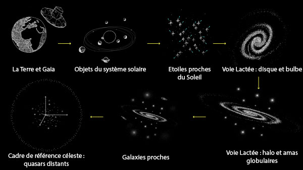 Echelles cosmiques couvertes par Gaia © ESA