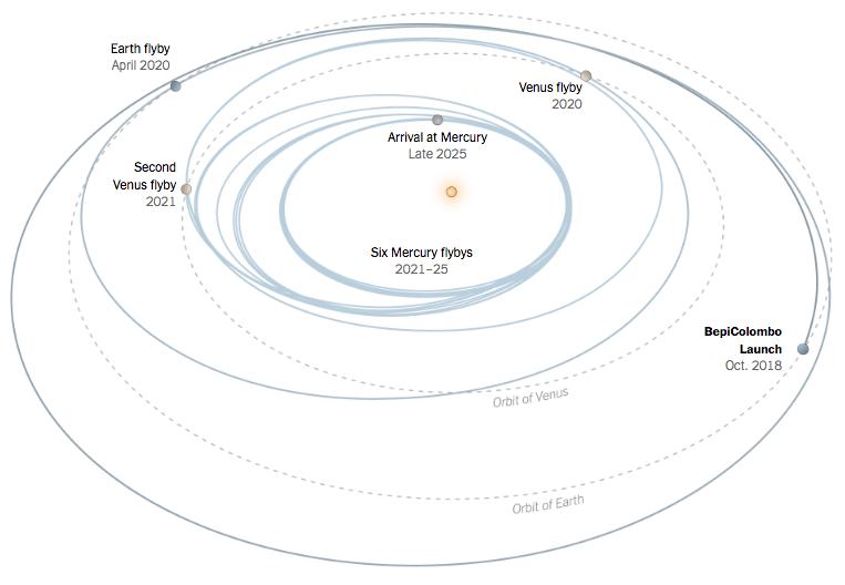 Assistance gravitationnelle pour BepiColombo © ESA