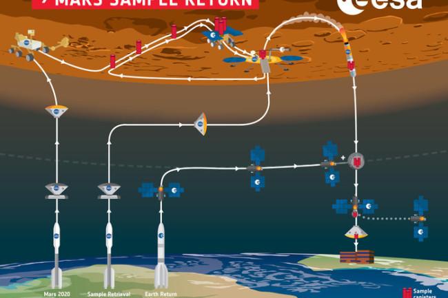 Schéma de la mission MSR
